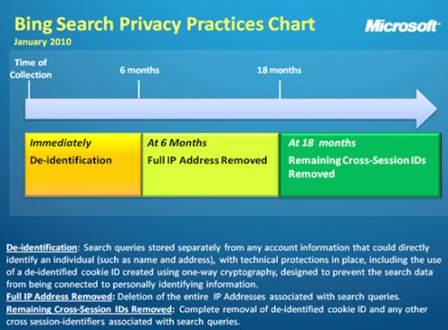 Bing will delete all IP address records after 6 months