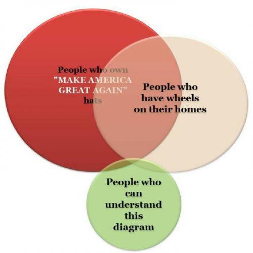 make-america-graph-again-trump-hats-wheels-house